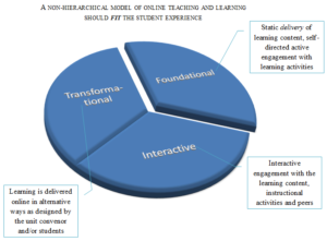 e-learning model