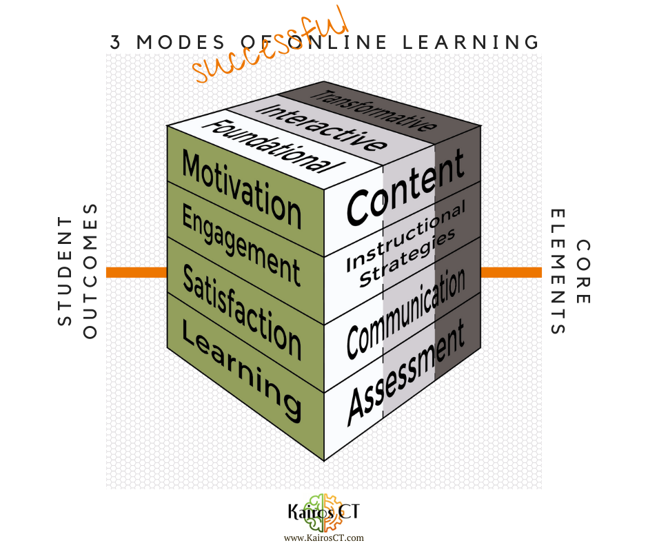 3 modes of successful online learning